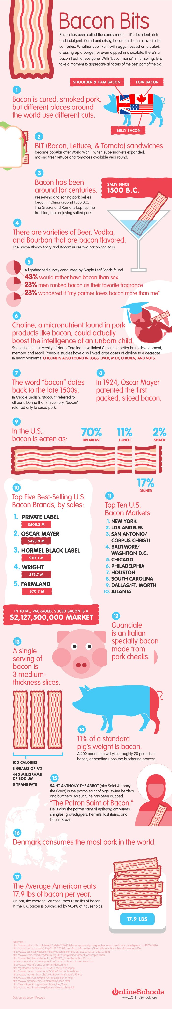 Bacon Infographic