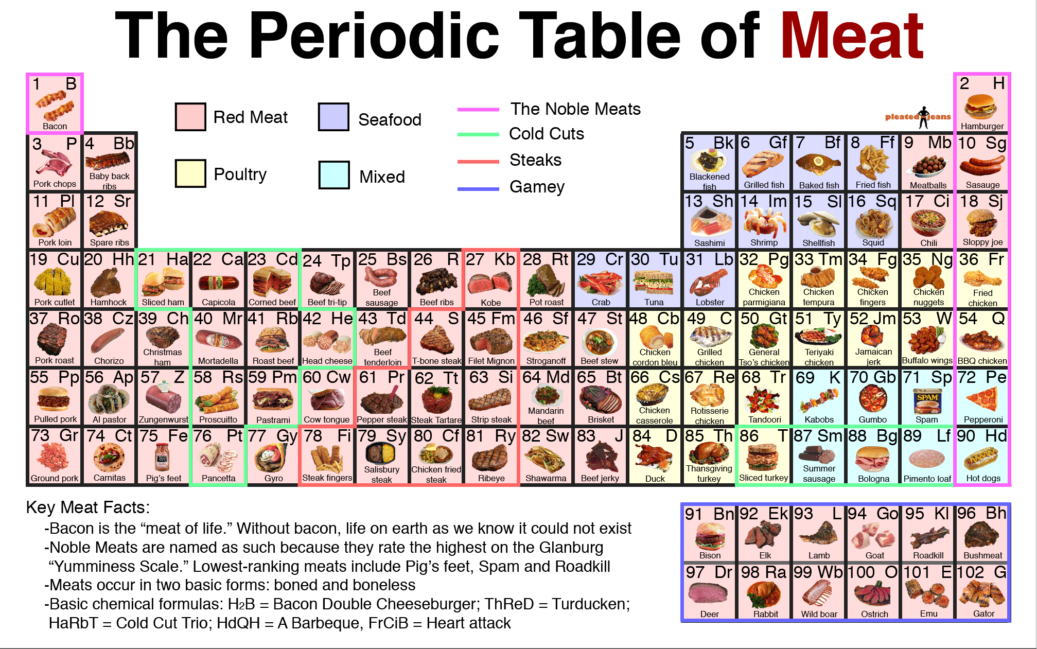 periodic-table-of-meat