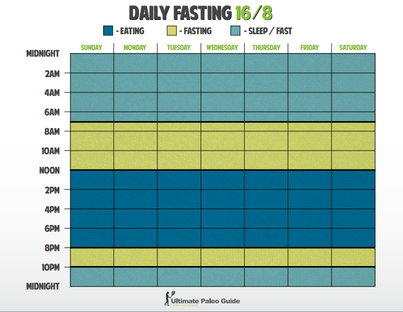 daily eating schedule for weight loss